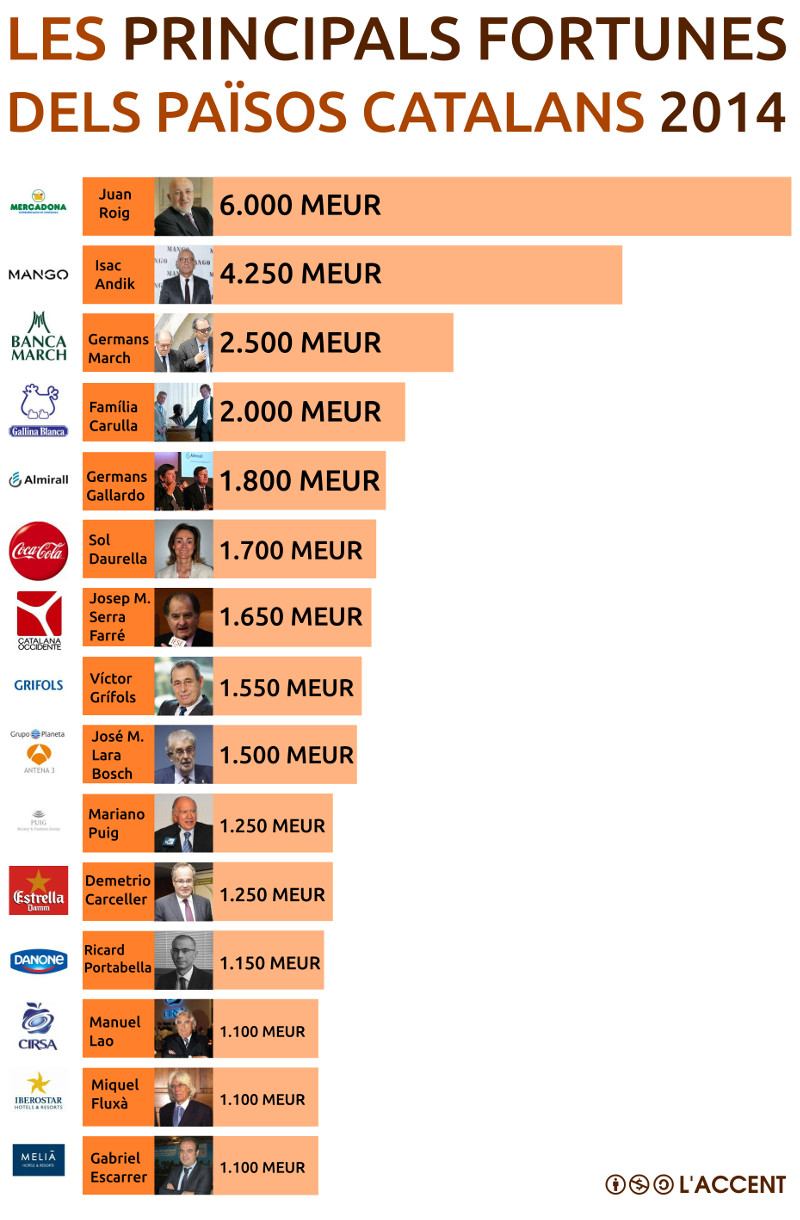 Mentre nosaltres tenim dificultats per arribar a finals de mes… les tres majors fortunes dels Països Catalans acumulen 12.750 milions!